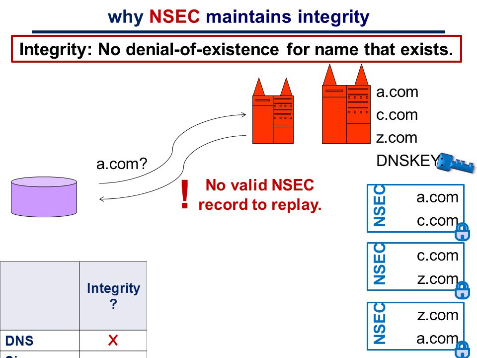 NSEC introduces a new issue: zone enumeration (1) Zone with n names: ~n online queries enumerate all names.