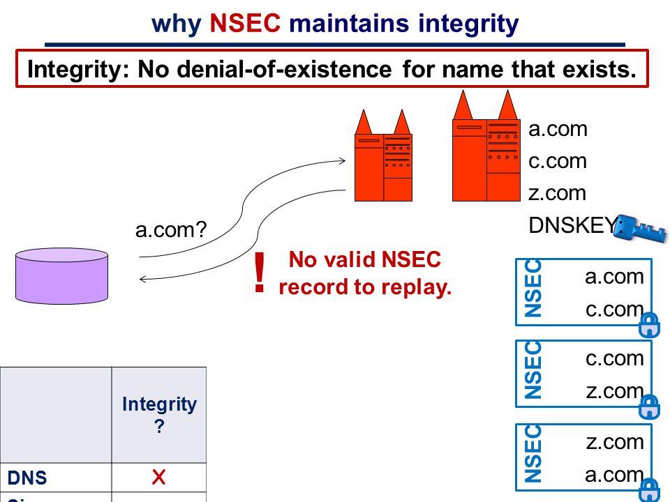 why NSEC maintains integrity a.com c.com NSEC a.com c.com z.com DNSKEY: c.com z.com NSEC z.com a.com NSEC a.com? No valid NSEC record to replay. ! Int