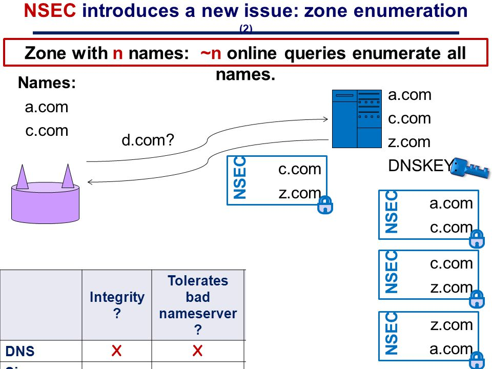 NSEC introduces a new issue: zone enumeration (2) Names: a.com c.com z.com d.com? a.com c.com NSEC a.com c.com z.com DNSKEY: c.com z.com NSEC z.com a.