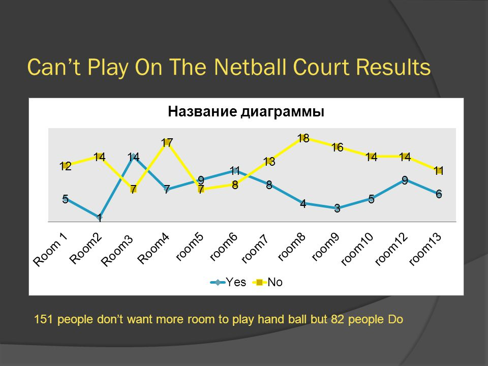Can't Play On The Netball Court Results 151 people don't want more room to play hand ball but 82 people Do