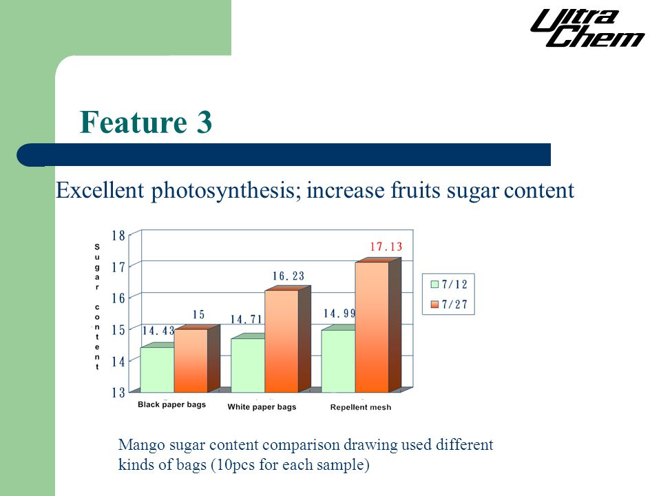 Excellent photosynthesis; increase fruits sugar content Feature 3 Mango sugar content comparison drawing used different kinds of bags (10pcs for each sample)