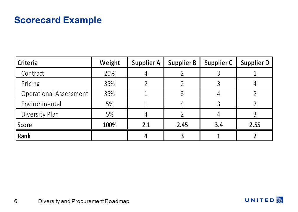 Diversity and Procurement Roadmap6 Scorecard Example