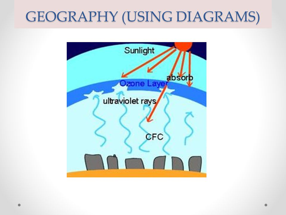GEOGRAPHY (USING DIAGRAMS)