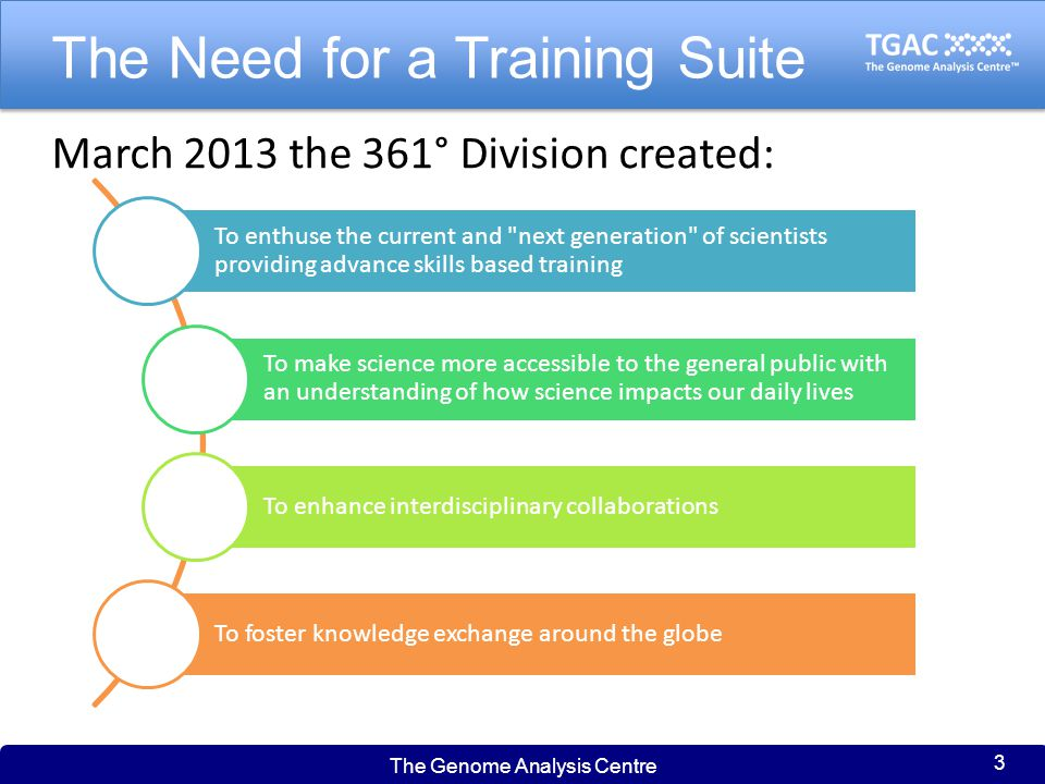 The Genome Analysis Centre 3 The Need for a Training Suite March 2013 the 361° Division created: To enthuse the current and next generation of scientists providing advance skills based training To make science more accessible to the general public with an understanding of how science impacts our daily lives To enhance interdisciplinary collaborations To foster knowledge exchange around the globe