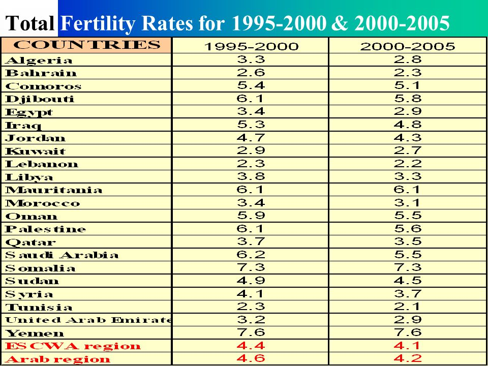 Total Fertility Rates for 1995-2000 & 2000-2005