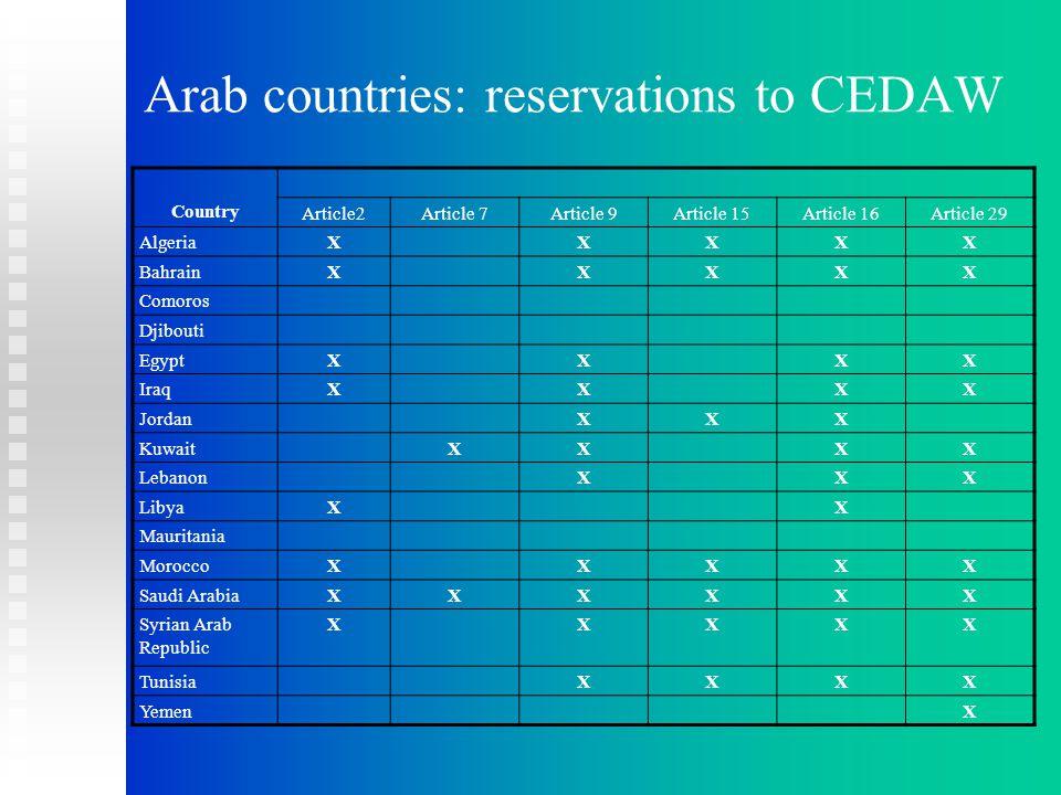 Arab countries: reservations to CEDAW Country Article2Article 7Article 9Article 15Article 16Article 29 AlgeriaXXXXX BahrainXXXXX Comoros Djibouti EgyptXXXX IraqXXXX JordanXXX KuwaitXXXX LebanonXXX LibyaXX Mauritania MoroccoXXXXX Saudi ArabiaXXXXXX Syrian Arab Republic XXXXX TunisiaXXXX YemenX