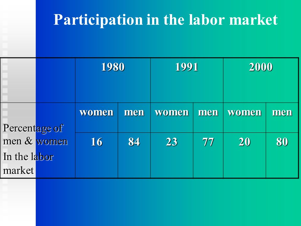 Participation in the labor market198019912000 Percentage of men & women In the labor market womenmenwomenmenwomenmen 168423772080