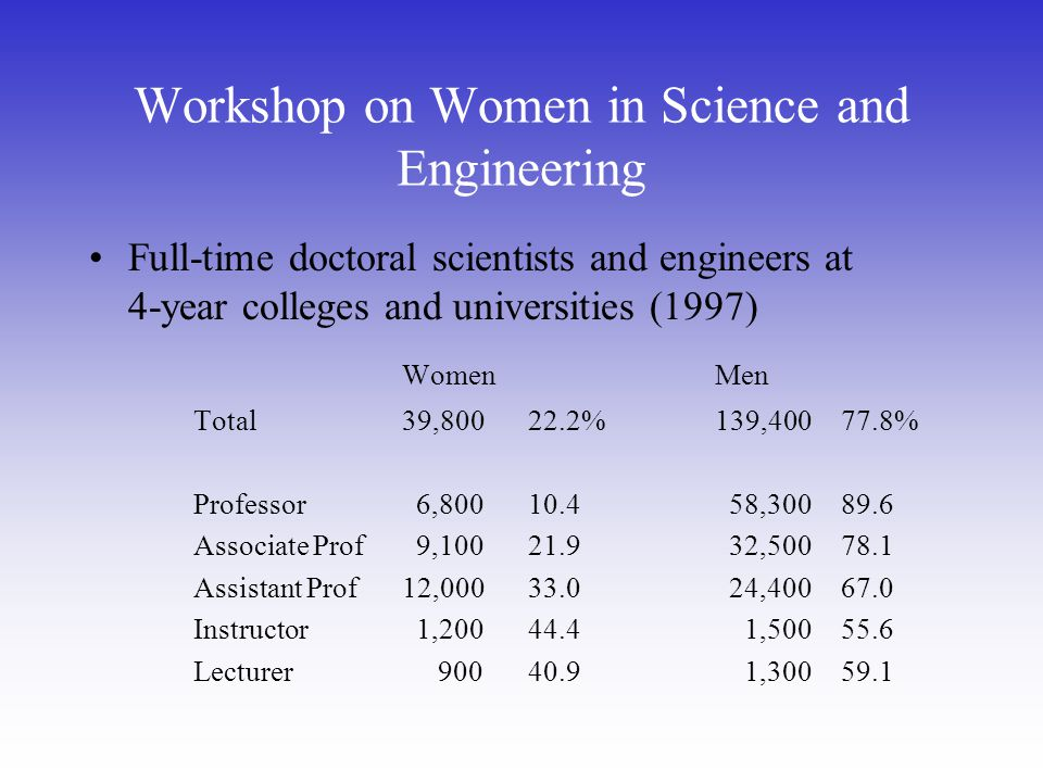 Workshop on Women in Science and Engineering Full-time doctoral scientists and engineers at 4-year colleges and universities (1997) WomenMen Total39,800 22.2%139,400 77.8% Professor 6,800 10.4 58,300 89.6 Associate Prof 9,100 21.9 32,500 78.1 Assistant Prof12,000 33.0 24,400 67.0 Instructor 1,200 44.4 1,500 55.6 Lecturer 900 40.9 1,300 59.1