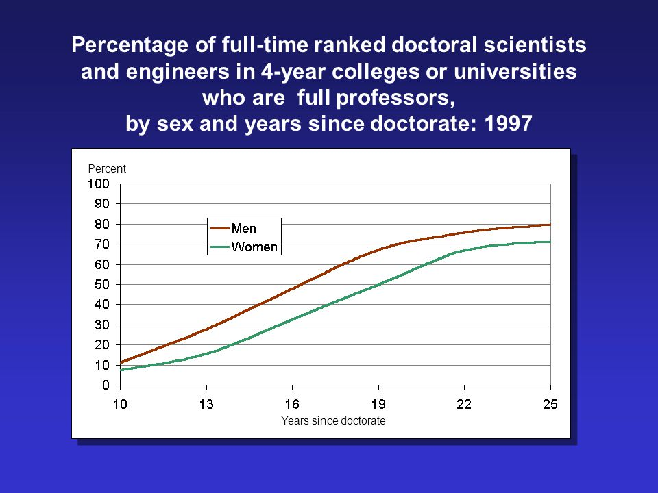 Percentage of full-time ranked doctoral scientists and engineers in 4-year colleges or universities who are full professors, by sex and years since doctorate: 1997 Years since doctorate Percent