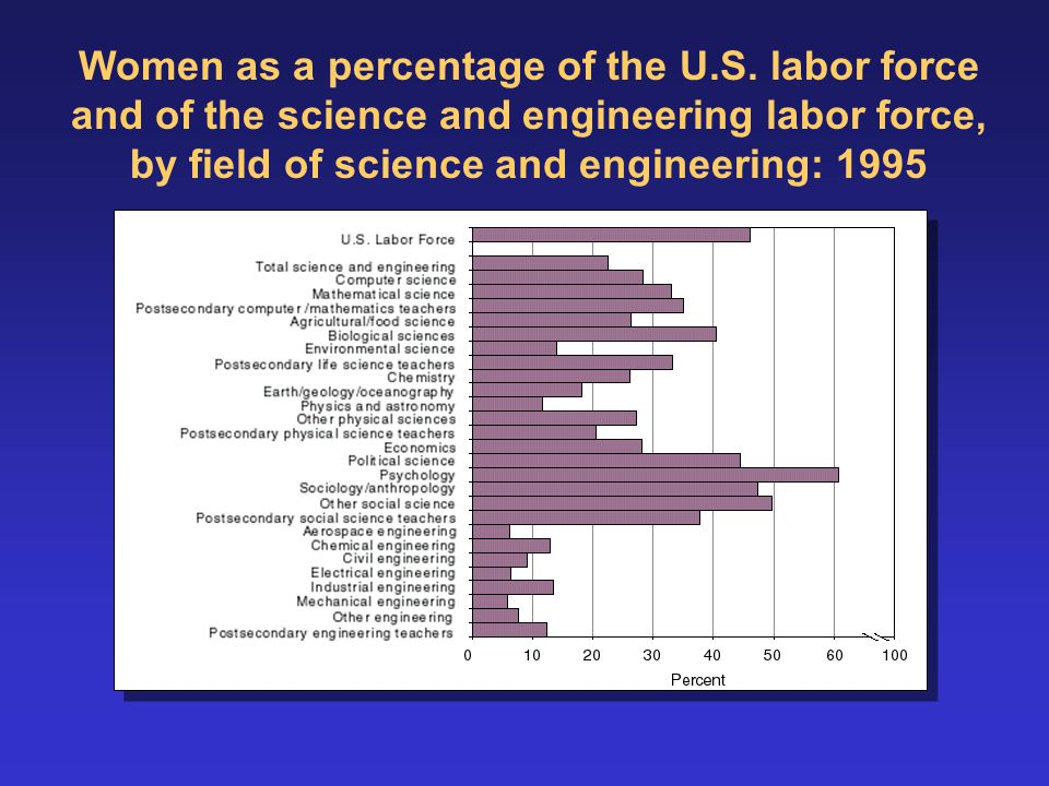s s Women as a percentage of the U.S.
