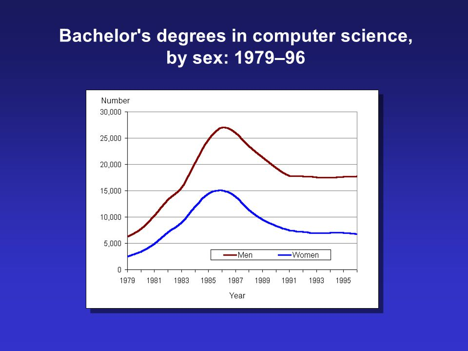Bachelor s degrees in computer science, by sex: 1979–96 Number Year