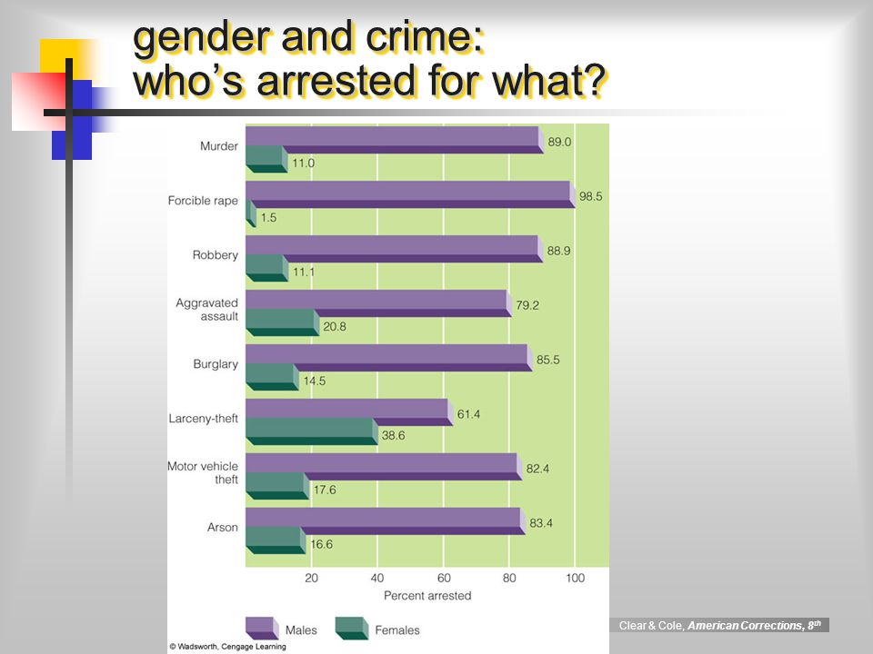 Clear & Cole, American Corrections, 8 th gender and crime: who's arrested for what?