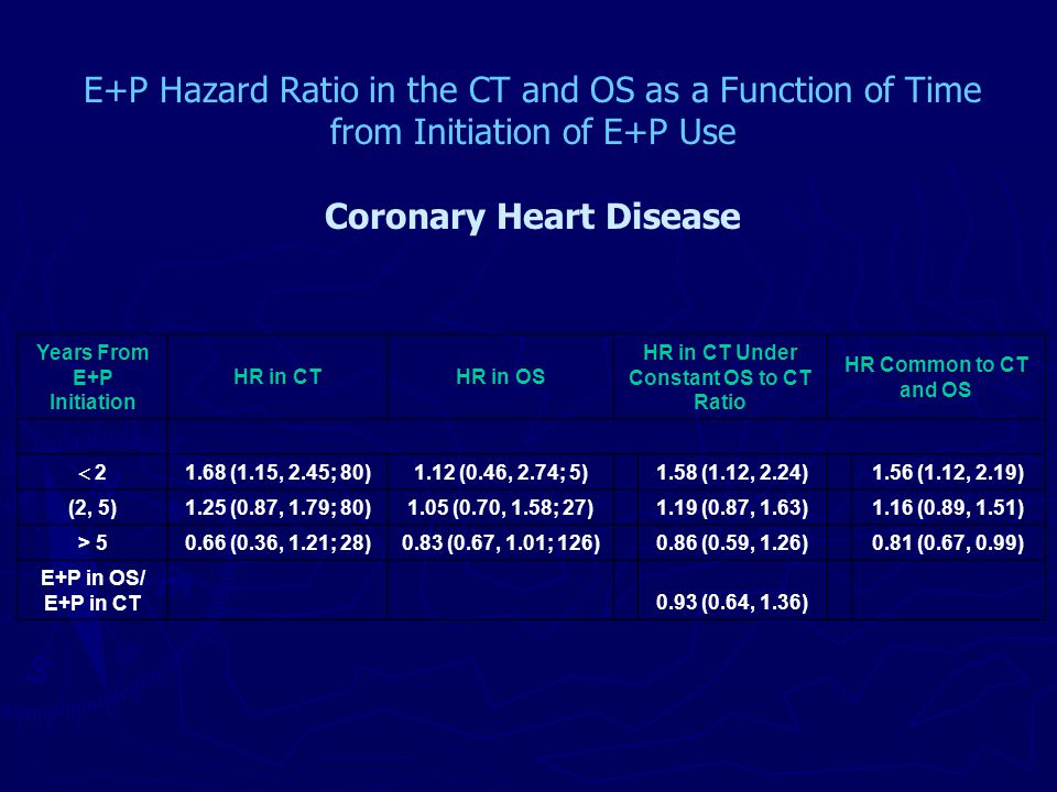 Years From E+P Initiation HR in CTHR in OS HR in CT Under Constant OS to CT Ratio HR Common to CT and OS  2 2 1.68 (1.15, 2.45; 80)1.12 (0.46, 2.74; 5)1.58 (1.12, 2.24)1.56 (1.12, 2.19) (2, 5)1.25 (0.87, 1.79; 80)1.05 (0.70, 1.58; 27)1.19 (0.87, 1.63)1.16 (0.89, 1.51) > 50.66 (0.36, 1.21; 28)0.83 (0.67, 1.01; 126)0.86 (0.59, 1.26)0.81 (0.67, 0.99) E+P in OS/ E+P in CT0.93 (0.64, 1.36) E+P Hazard Ratio in the CT and OS as a Function of Time from Initiation of E+P Use Coronary Heart Disease