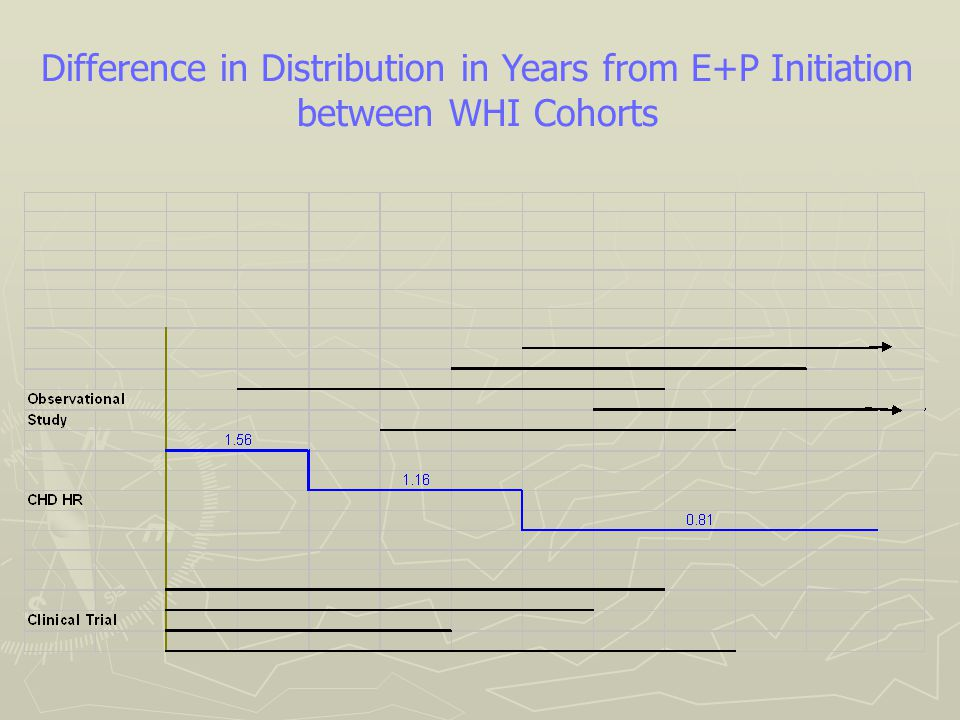 Difference in Distribution in Years from E+P Initiation between WHI Cohorts