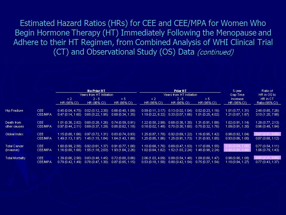 Estimated Hazard Ratios (HRs) for CEE and CEE/MPA for Women Who Begin Hormone Therapy (HT) Immediately Following the Menopause and Adhere to their HT Regimen, from Combined Analysis of WHI Clinical Trial (CT) and Observational Study (OS) Data (continued)