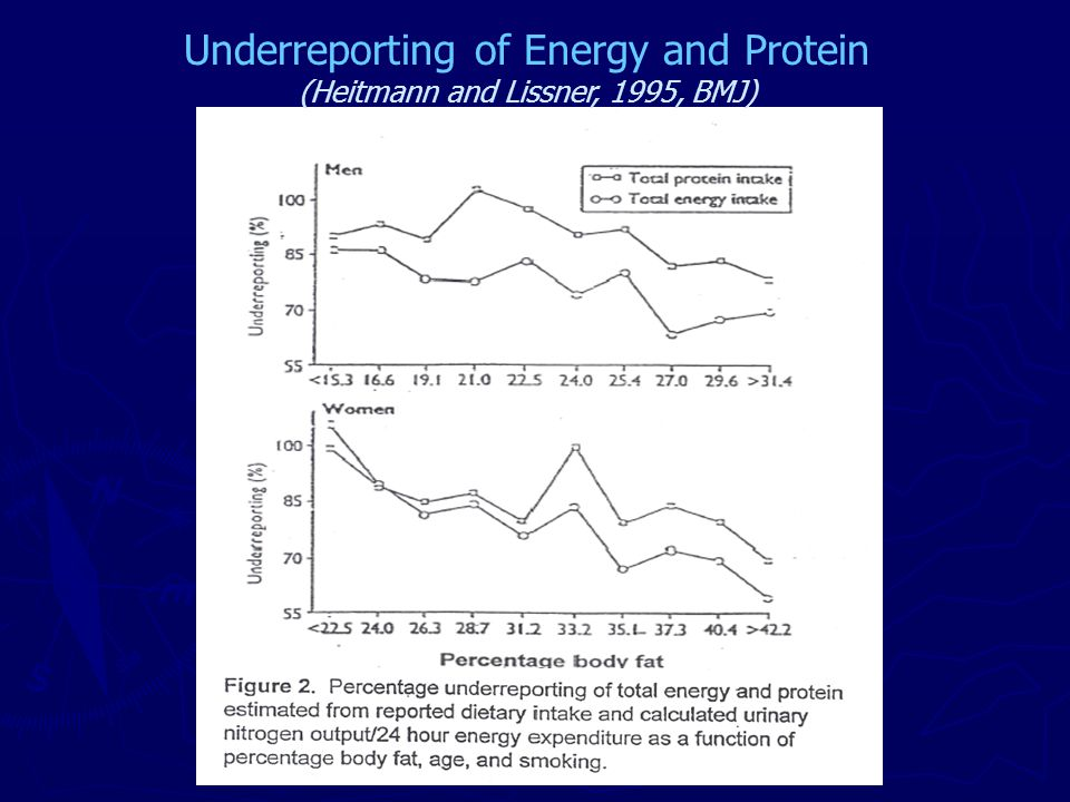 Underreporting of Energy and Protein (Heitmann and Lissner, 1995, BMJ)