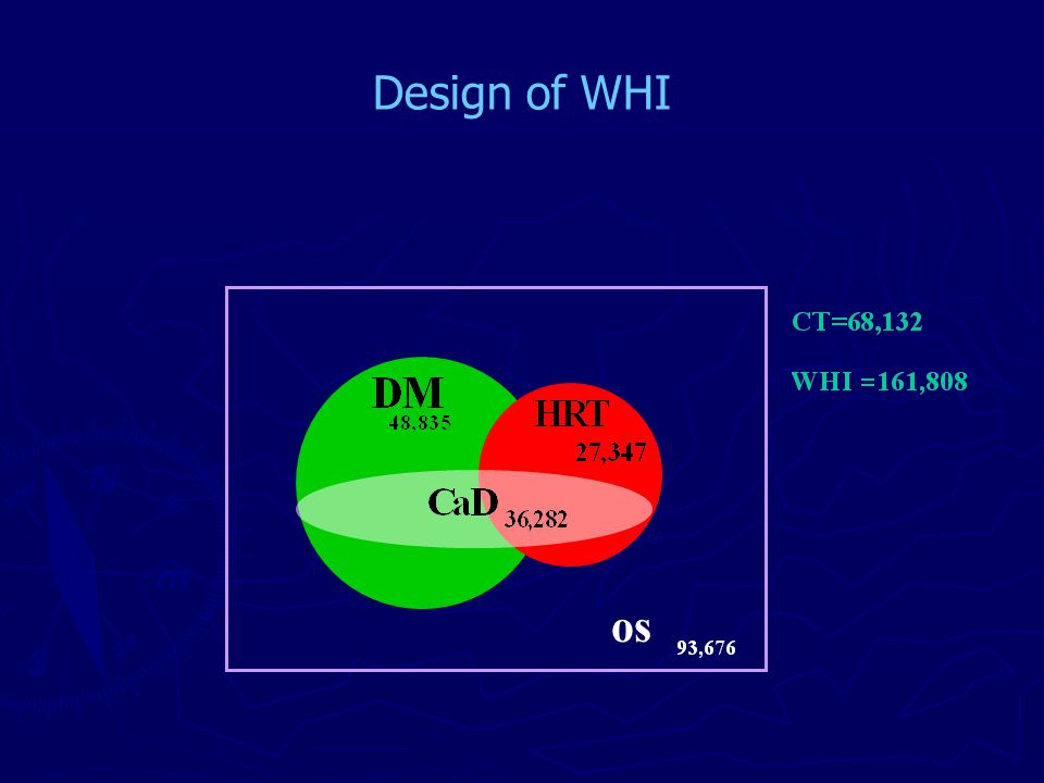 WHI Hormone Program Design Hysterectomy Conjugated equine estrogen (CEE) 0.625 mg/d Placebo CEE 0.625 mg/d + medroxyprogesterone acetate (MDA) 2.5 mg/d N= 16,608 N= 10,739 YES NO Placebo