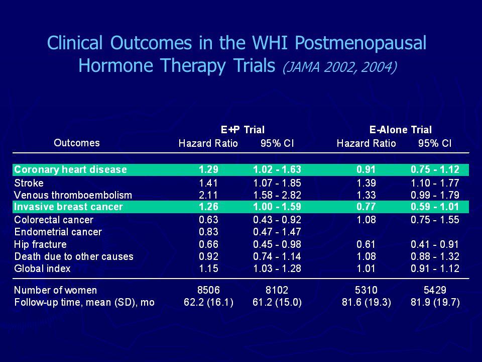 Postmenopausal Hormone Therapy (E+P) and Cardiovascular Disease Women's Health Initiative study of estrogen plus progestin among postmenopausal women in the age range 50-79 at baseline* CT OS Age-adj Age-adj Placebo E+P HR Control E+P HR Number of women8102 850635,551 17,503 Number of events: CHD 147 188 1.21 615 158 0.71 Stroke 107 1511.33 490 123 0.77 VT 76 1672.10 336 153 1.06 *Prentice RL, Langer R, Stefanick ML, Howard BV, Pettinger M, Anderson G, Barad D, Curb D, Kotchen J, Kuller L, Limacher M, Wactawski-Wende J.