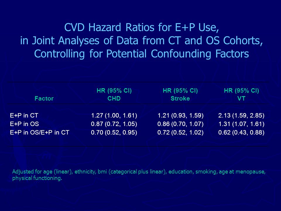HR (95% CI) FactorCHDStrokeVT E+P in CT1.27 (1.00, 1.61)1.21 (0.93, 1.59)2.13 (1.59, 2.85) E+P in OS0.87 (0.72, 1.05)0.86 (0.70, 1.07)1.31 (1.07, 1.61) E+P in OS/E+P in CT0.70 (0.52, 0.95)0.72 (0.52, 1.02)0.62 (0.43, 0.88) CVD Hazard Ratios for E+P Use, in Joint Analyses of Data from CT and OS Cohorts, Controlling for Potential Confounding Factors Adjusted for age (linear), ethnicity, bmi (categorical plus linear), education, smoking, age at menopause, physical functioning.