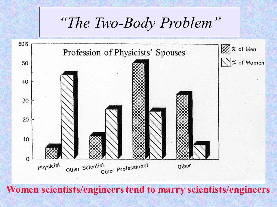 The Two-Body Problem Profession of Physicists' Spouses Women scientists/engineers tend to marry scientists/engineers