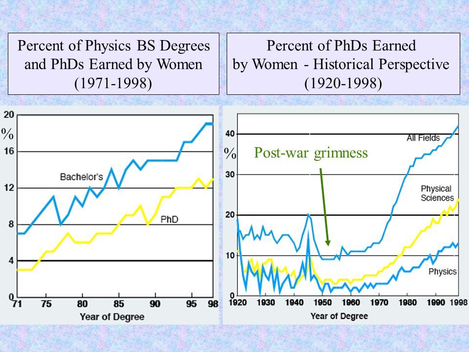 Percent of Physics BS Degrees and PhDs Earned by Women (1971-1998) Percent of PhDs Earned by Women - Historical Perspective (1920-1998) Post-war grimness % %