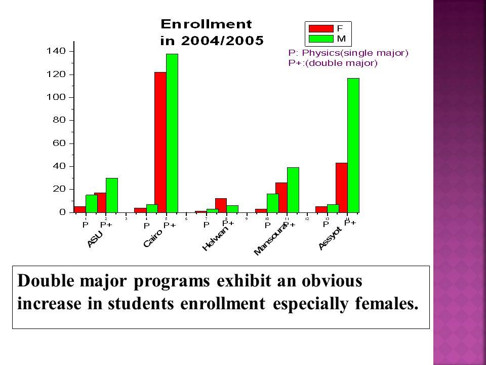 Double major programs exhibit an obvious increase in students enrollment especially females.