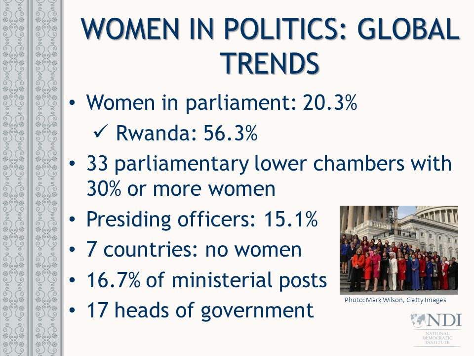WOMEN IN POLITICS: GLOBAL TRENDS Women in parliament: 20.3% Rwanda: 56.3% 33 parliamentary lower chambers with 30% or more women Presiding officers: 15.1% 7 countries: no women 16.7% of ministerial posts 17 heads of government Photo: Mark Wilson, Getty Images