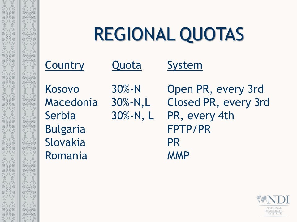 REGIONAL QUOTAS Country Quota System Kosovo 30%-N Open PR, every 3rd Macedonia 30%-N,L Closed PR, every 3rd Serbia 30%-N, L PR, every 4th Bulgaria FPTP/PR Slovakia PR Romania MMP