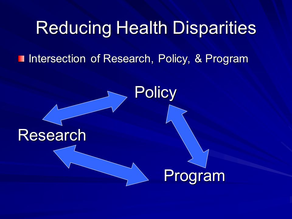 Reducing Health Disparities Intersection of Research, Policy, & Program PolicyResearchProgram