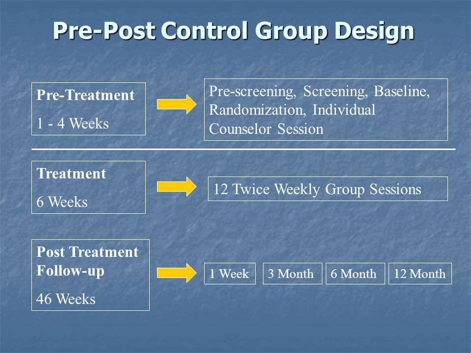 Pre-Post Control Group Design Pre-Treatment 1 - 4 Weeks Treatment 6 Weeks Post Treatment Follow-up 46 Weeks 1 Week3 Month6 Month12 Month Pre-screening