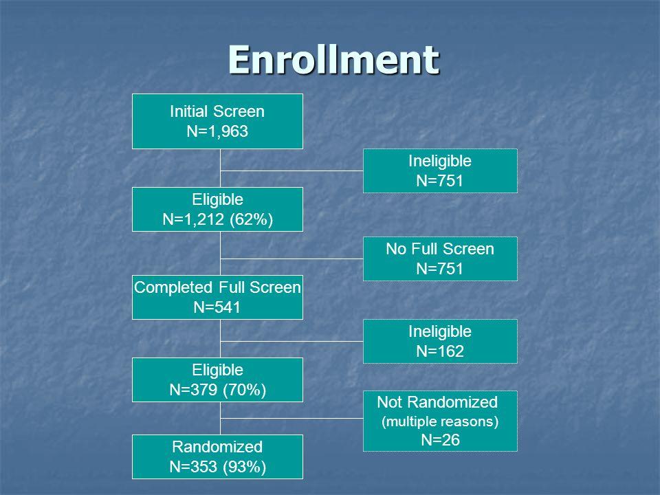 Enrollment Initial Screen N=1,963 Eligible N=1,212 (62%) Ineligible N=751 Completed Full Screen N=541 No Full Screen N=751 Eligible N=379 (70%) Inelig