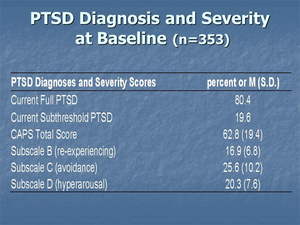 PTSD Diagnosis and Severity at Baseline (n=353)
