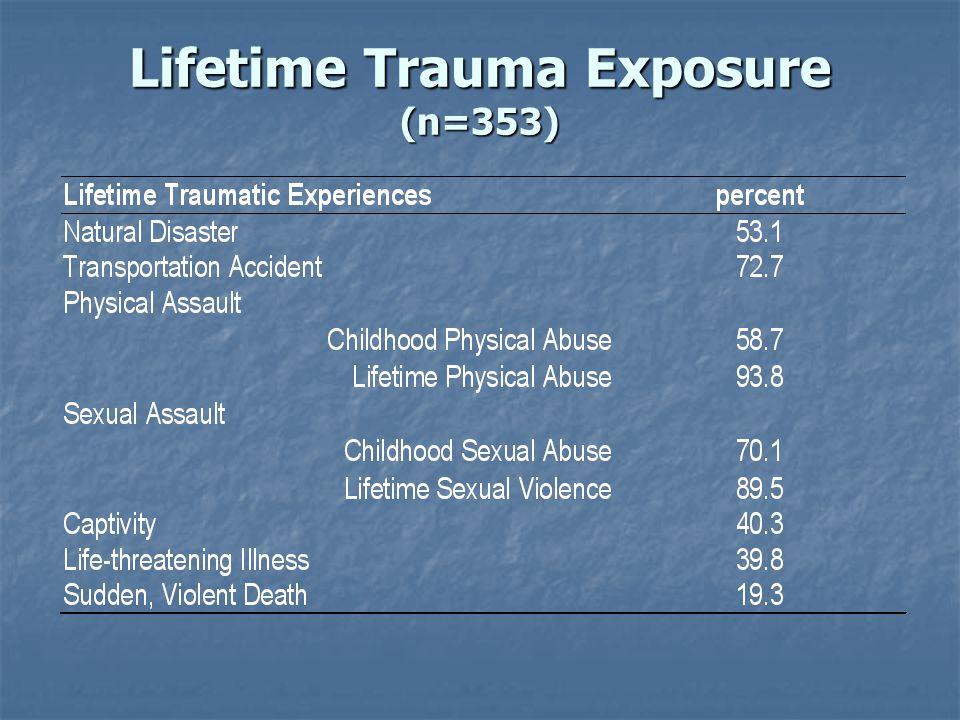 Lifetime Trauma Exposure (n=353)