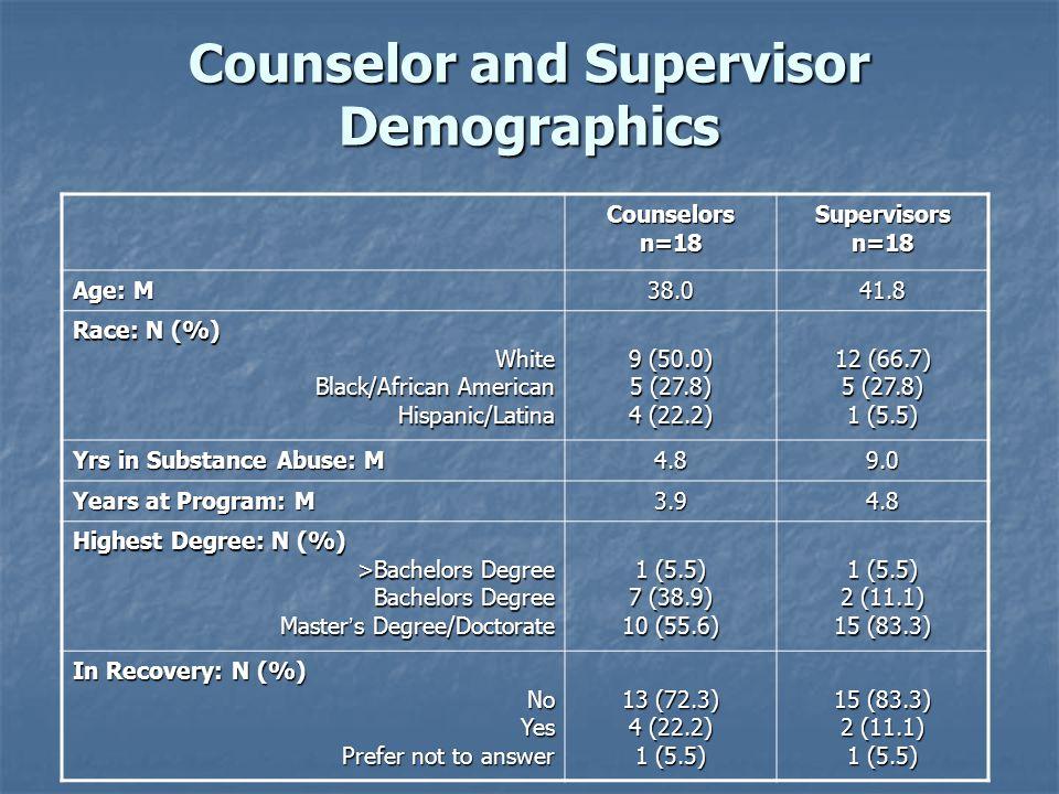 Counselor and Supervisor Demographics Counselorsn=18Supervisorsn=18 Age: M 38.041.8 Race: N (%) White Black/African American Hispanic/Latina 9 (50.0)