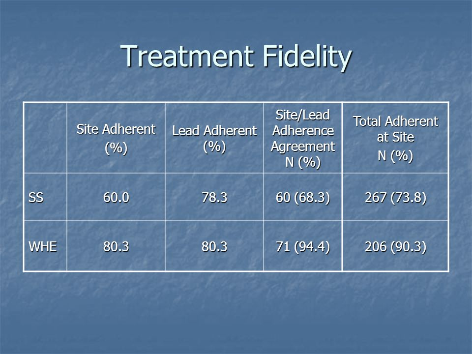 Treatment Fidelity Site Adherent (%) Lead Adherent (%) Site/Lead Adherence Agreement N (%) Total Adherent at Site N (%) SS60.078.3 60 (68.3) 267 (73.8