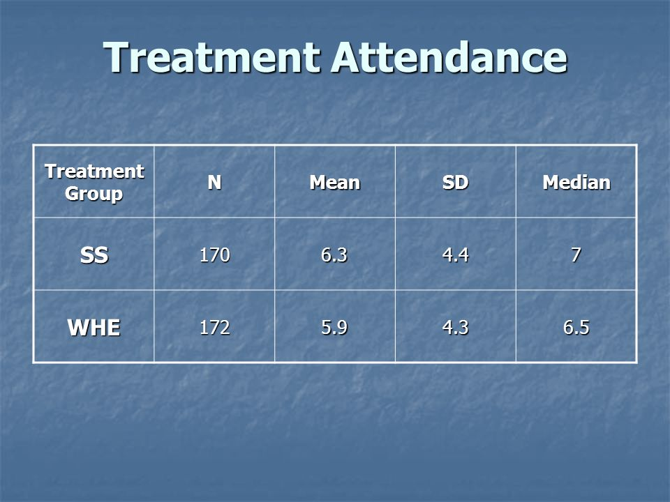 Treatment Attendance Treatment Group NMeanSDMedian SS1706.34.47 WHE1725.94.36.5