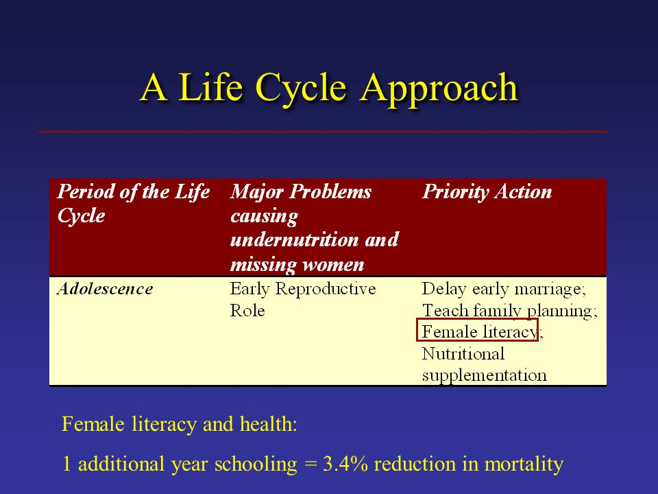 Female literacy and health: 1 additional year schooling = 3.4% reduction in mortality