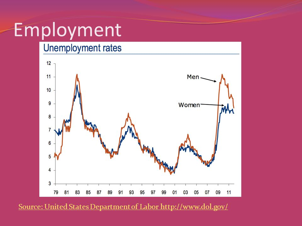 Employment Source: United States Department of Labor http://www.dol.gov/