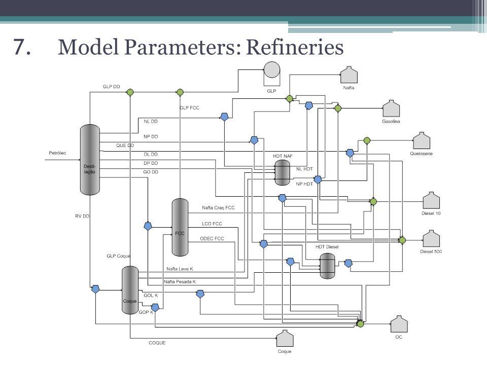 7. Model Parameters: Refineries