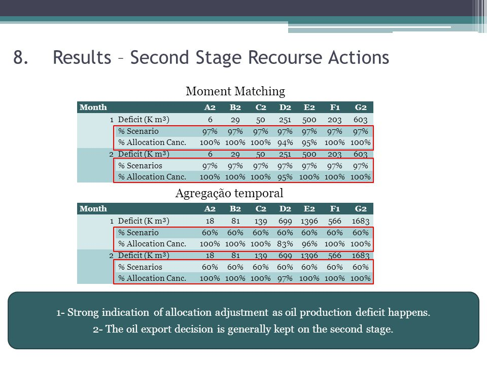 8.Results – Second Stage Recourse Actions Moment Matching 1- Strong indication of allocation adjustment as oil production deficit happens.