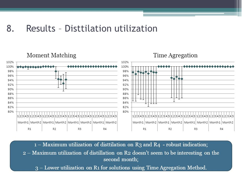 8.Results – Disttilation utilization Moment MatchingTime Agregation 1 – Maximum utilization of disttilation on R3 and R4 - robust indication; 2 – Maximum utilization of distillation on R2 doesn't seem to be interesting on the second month; 3 – Lower utilization on R1 for solutions using Time Agregation Method.