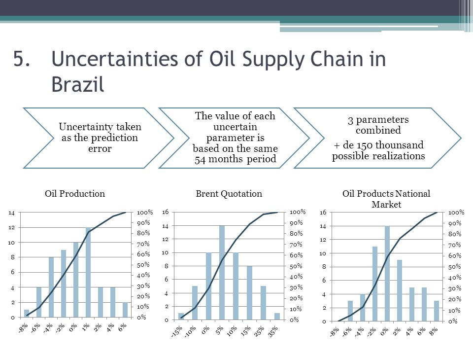 First Stage Second Stage Month 1Month 2 Oil import and export Decisions: Oil allocation, Spot market oil import and export, unit utilization, oil products import and export.