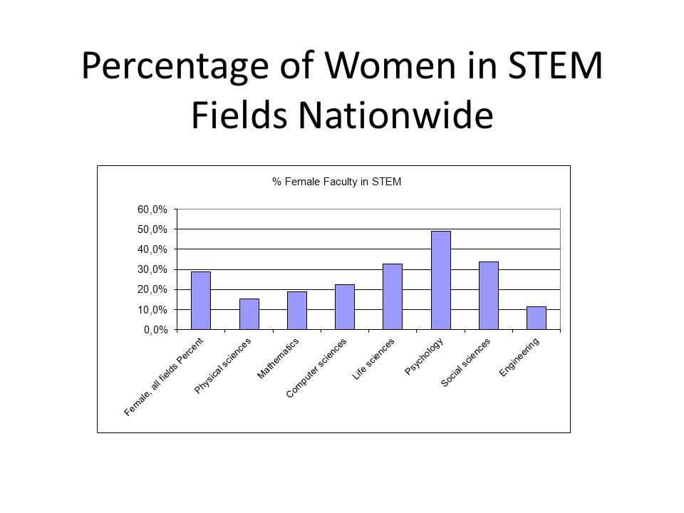 Percentage of Women in STEM Fields Nationwide