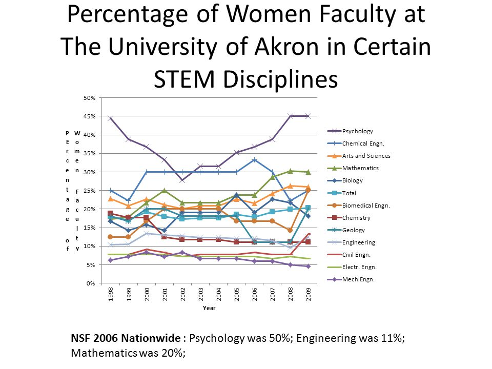 Percentage of Women Faculty at The University of Akron in Certain STEM Disciplines NSF 2006 Nationwide : Psychology was 50%; Engineering was 11%; Math