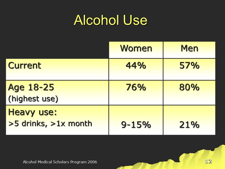 Alcohol Medical Scholars Program 2006 12 Alcohol Use WomenMen Current44%57% Age 18-25 (highest use) 76%80% Heavy use: >5 drinks, >1x month 9-15%21%