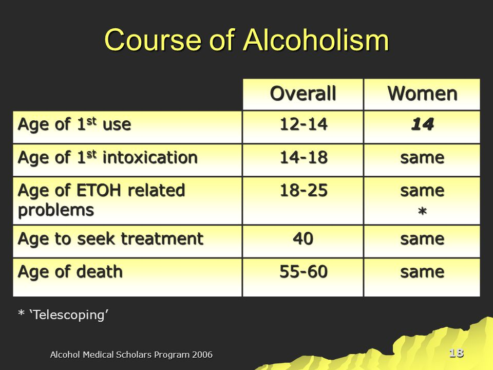 Alcohol Medical Scholars Program 2006 18 Course of Alcoholism OverallWomen Age of 1 st use 12-1414 Age of 1 st intoxication 14-18same Age of ETOH related problems 18-25same* Age to seek treatment 40same Age of death 55-60same * 'Telescoping'