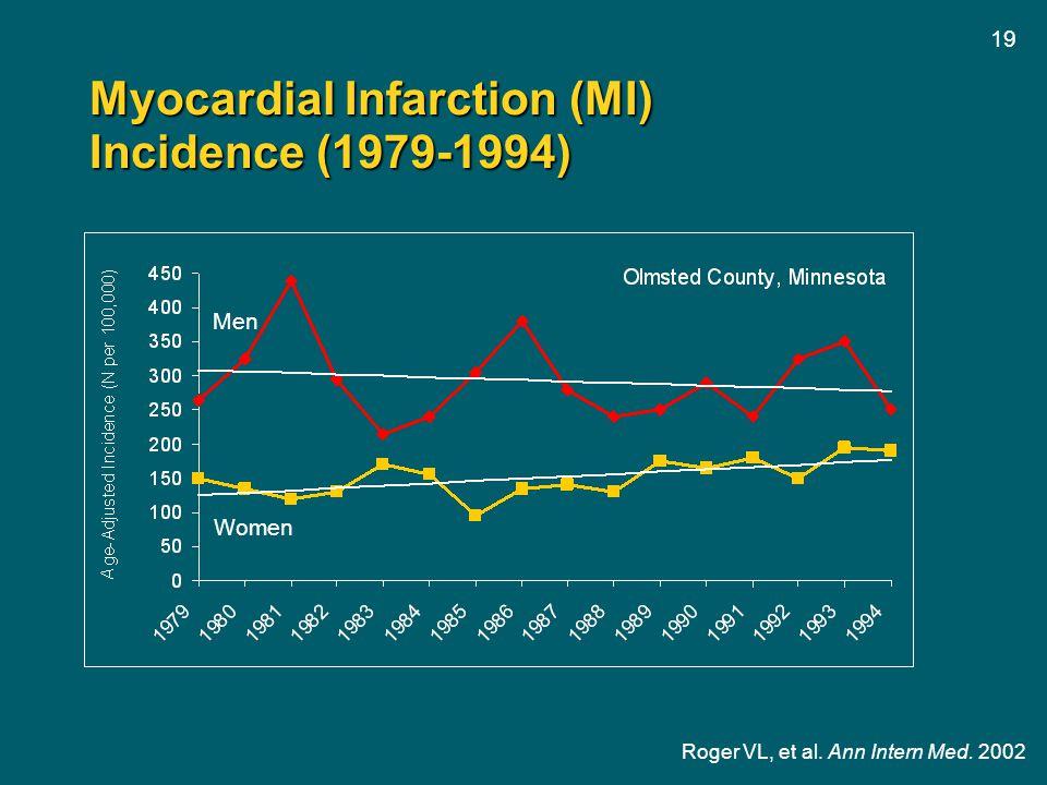 19 Myocardial Infarction (MI) Incidence (1979-1994) Roger VL, et al. Ann Intern Med. 2002 Men Women
