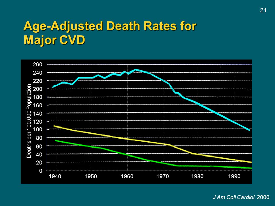 21 Age-Adjusted Death Rates for Major CVD J Am Coll Cardiol.