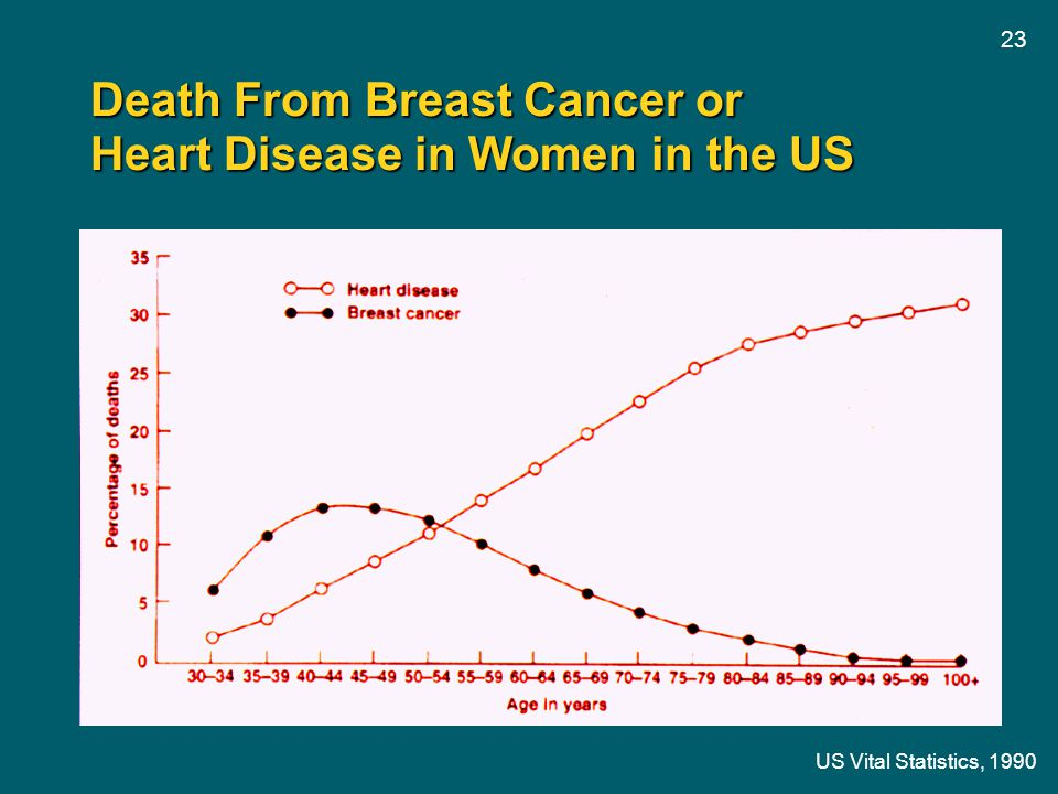 23 Death From Breast Cancer or Heart Disease in Women in the US US Vital Statistics, 1990