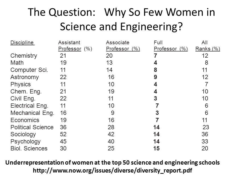The Question: Why So Few Women in Science and Engineering.